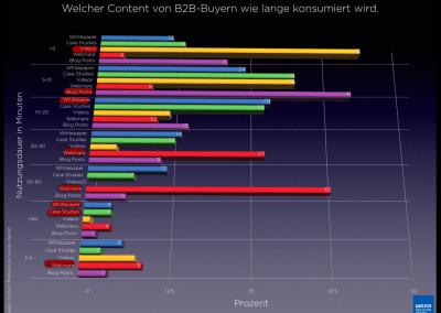 content-typen-dauer-2018